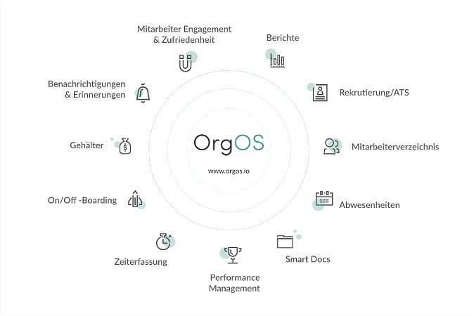 OrgOs GmbH HR Software Funktionsumfang